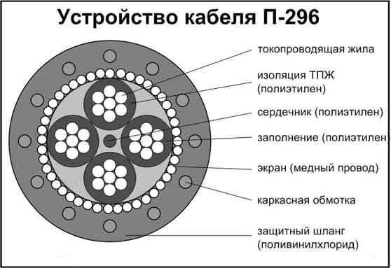 кабель ввг-пнг а ls 3х2.5 бухта 100м м ту рт-кабель